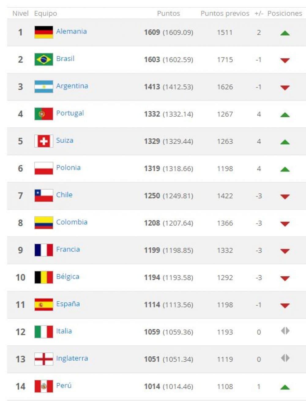ranking mundiales de futbol sub 17