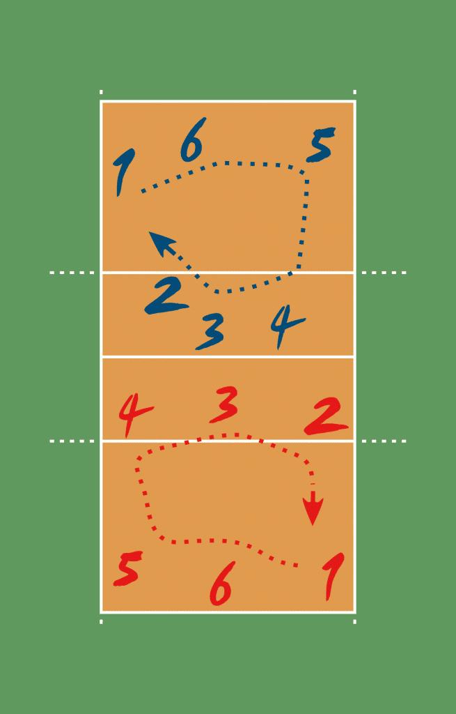 Rotación en voleibol