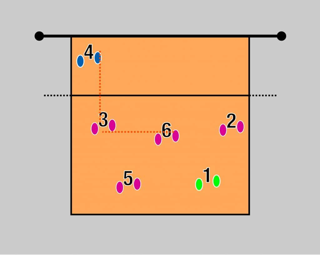 Rotación de los jugadores en voleibol