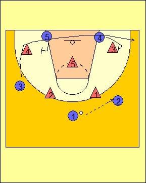 Zona y sistema de defensa en Baloncesto